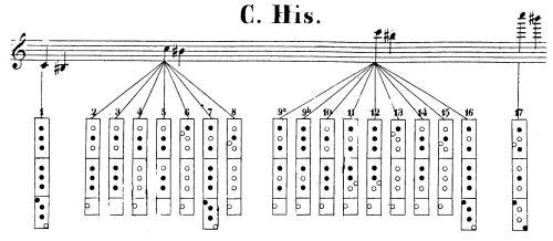 Fantastic Flute Parts Diagram Flute Ii Part And Below It Basic Electronics Wiring Database Gramgelartorg